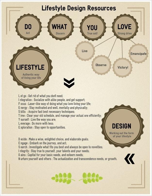 Design de vie resource